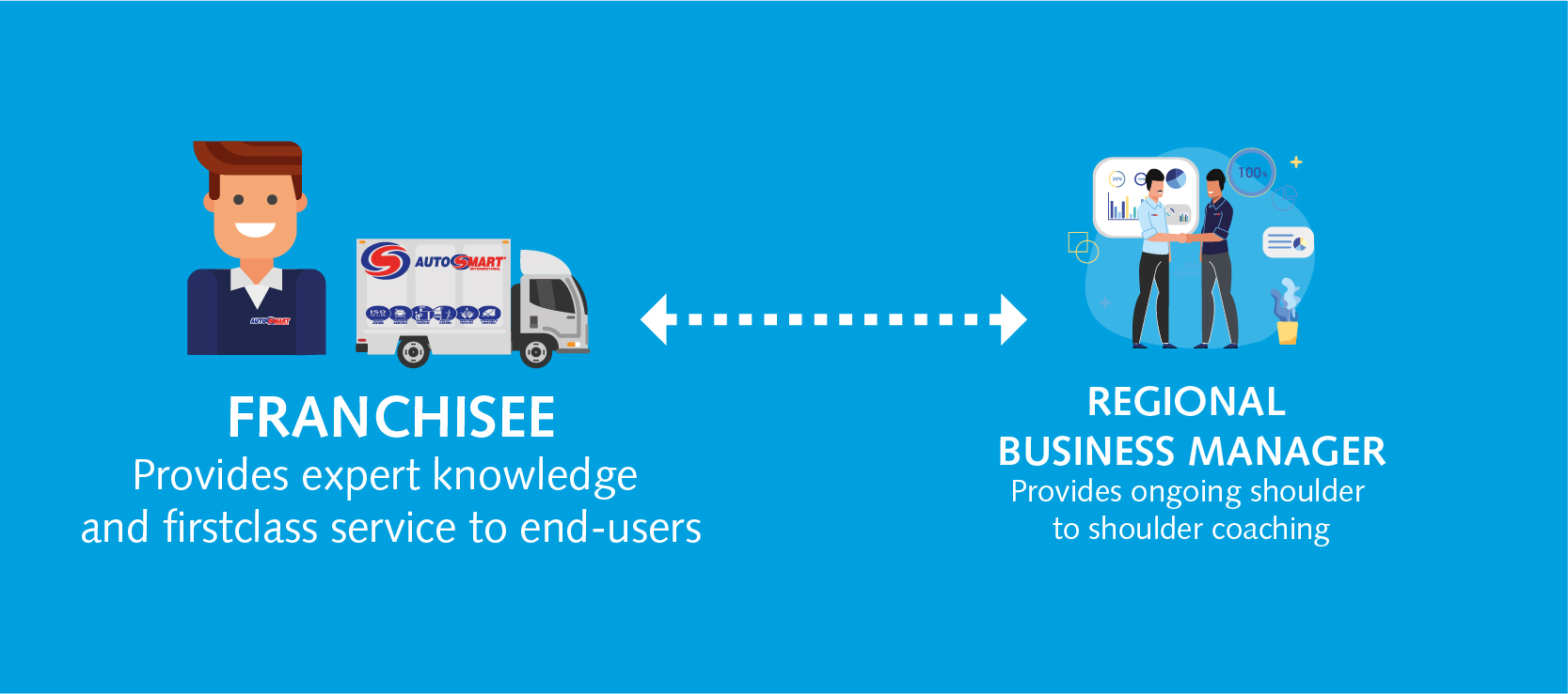 Franchisee Support Page Infographics 01
